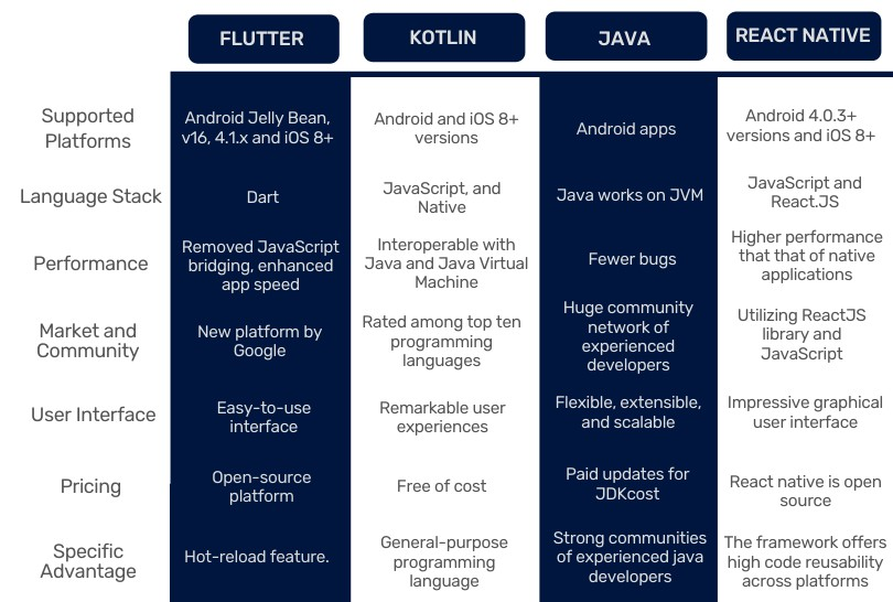 Kotlin-Vs-Java-Flutter-React-Native